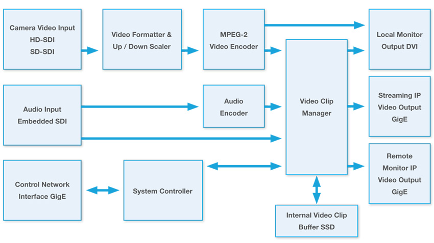 Adaptive Video NVE-2000 Specifications